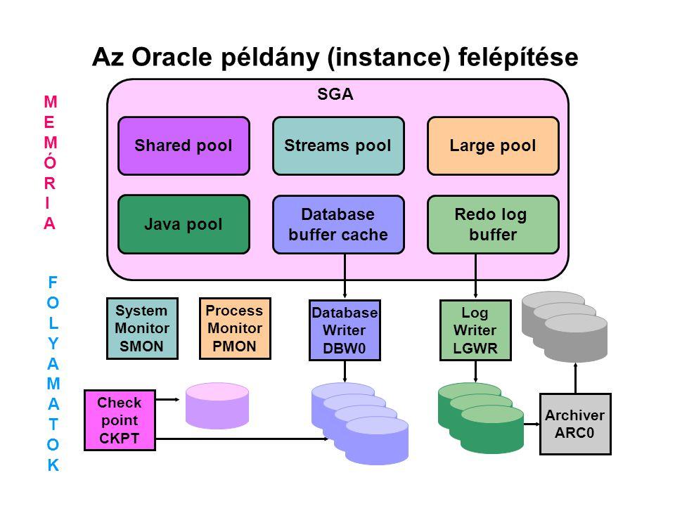 Az Oracle példány (instance) felépítése