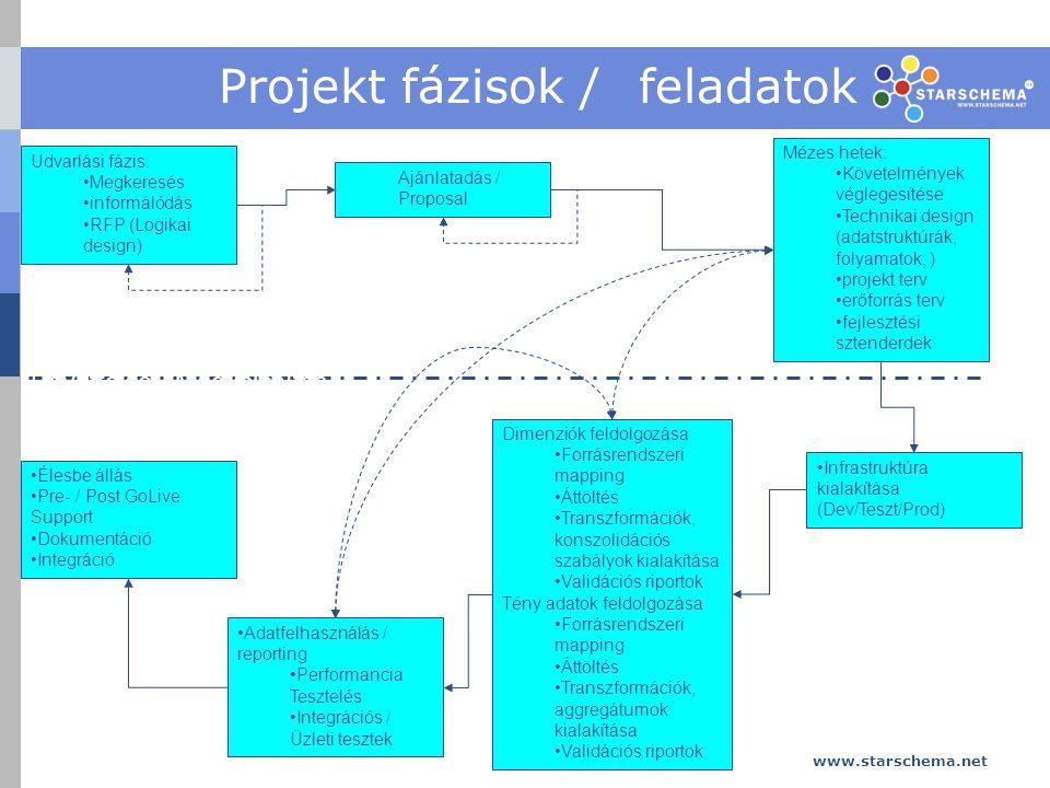 Projekt fázisok / feladatok