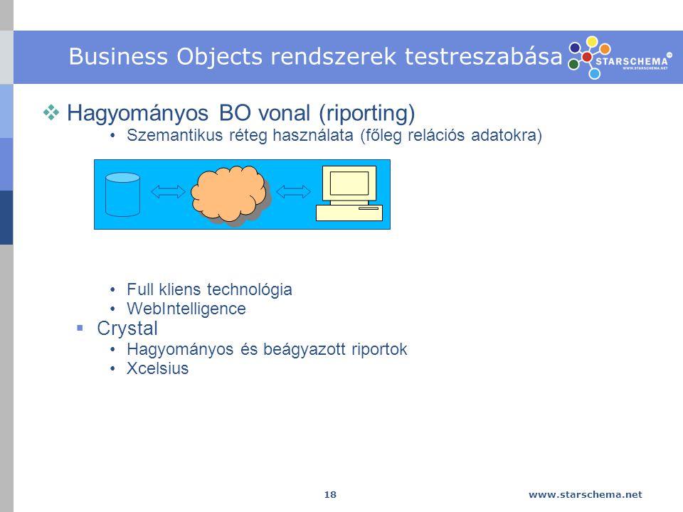 Business Objects rendszerek testreszabása
