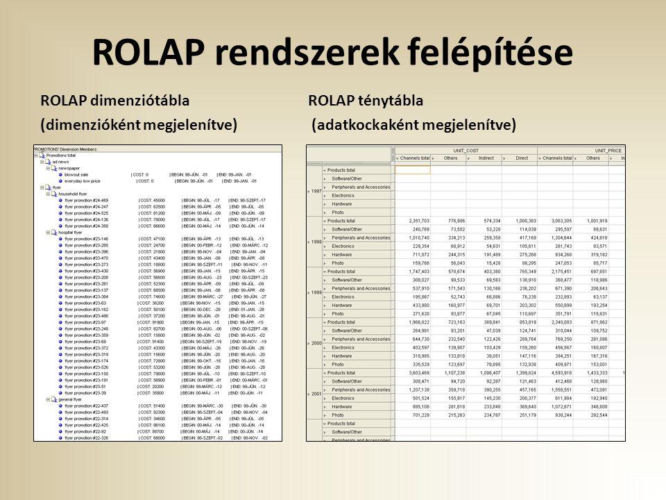 ROLAP rendszerek felépítése