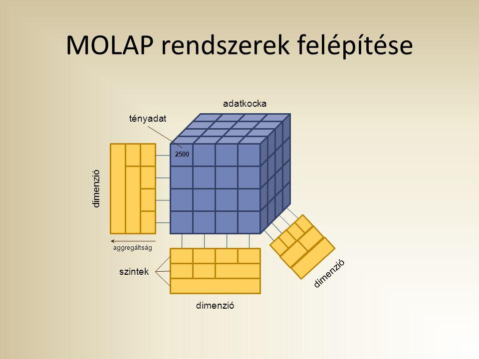 MOLAP rendszerek felépítése