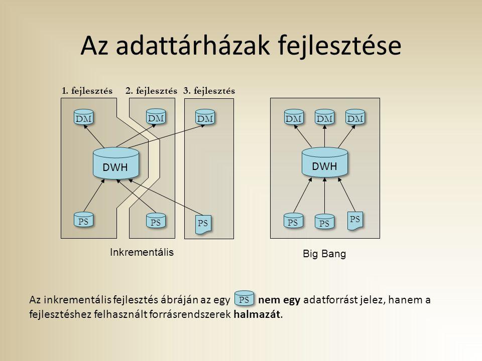 Az adattárházak fejlesztése
