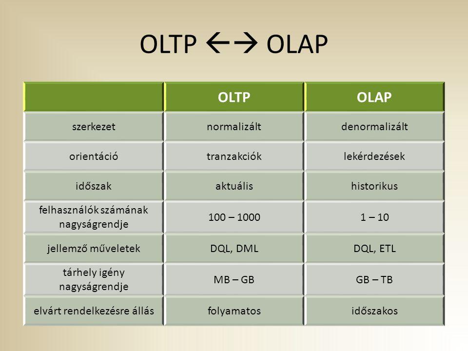 OLTP  OLAP OLTP OLAP szerkezet normalizált denormalizált orientáció