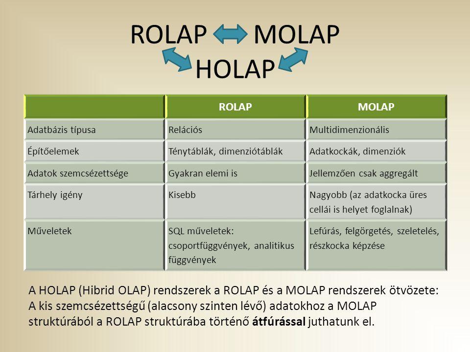 ROLAP MOLAP HOLAP ROLAP. MOLAP. Adatbázis típusa. Relációs. Multidimenzionális. Építőelemek.