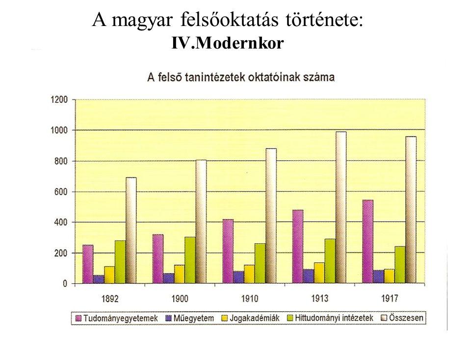 A magyar felsőoktatás története: IV.Modernkor