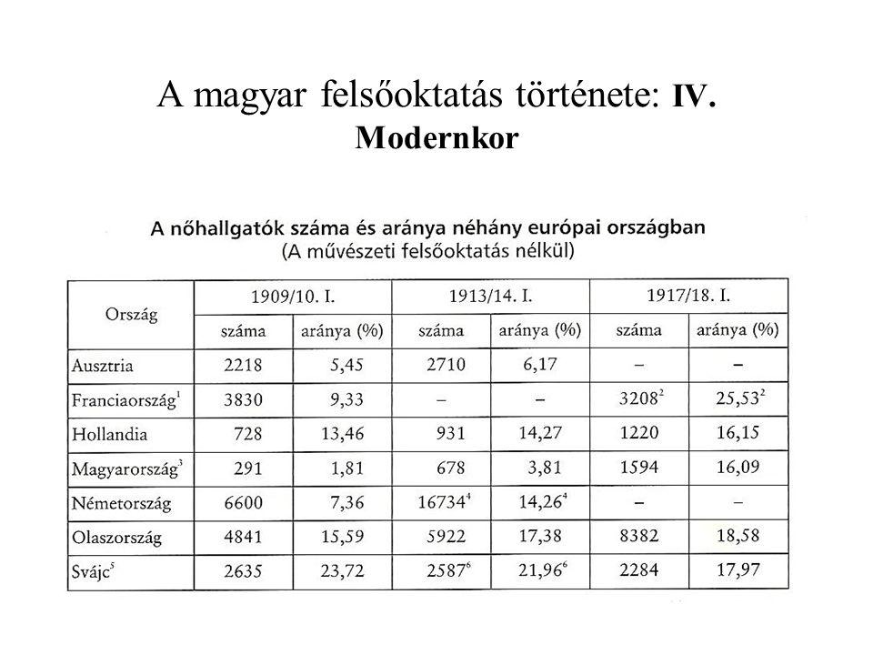 A magyar felsőoktatás története: IV. Modernkor