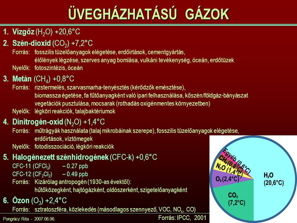 ÜVEGHÁZHATÁSÚ GÁZOK Vízgőz (H2O) +20,6°C