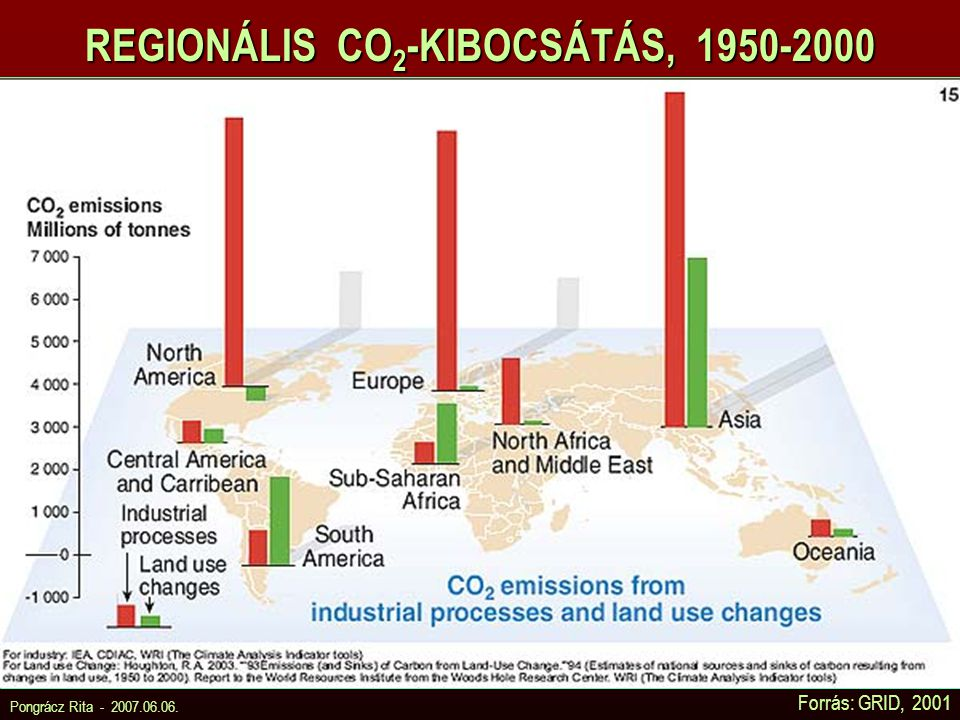 REGIONÁLIS CO2-KIBOCSÁTÁS, 1950-2000