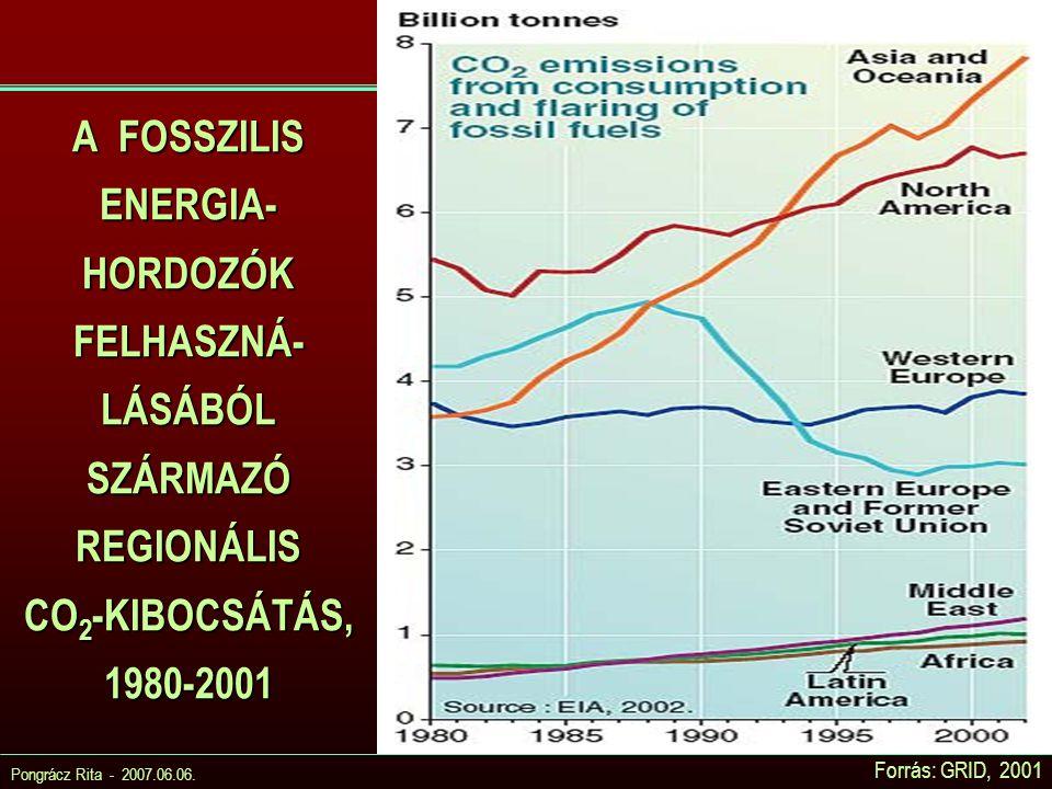 A FOSSZILIS ENERGIA- HORDOZÓK FELHASZNÁ-LÁSÁBÓL SZÁRMAZÓ REGIONÁLIS CO2-KIBOCSÁTÁS, 1980-2001