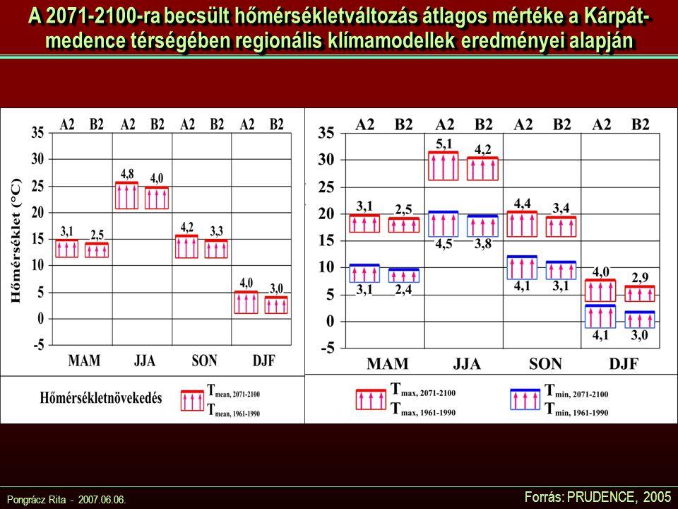 A 2071-2100-ra becsült hőmérsékletváltozás átlagos mértéke a Kárpát-medence térségében regionális klímamodellek eredményei alapján