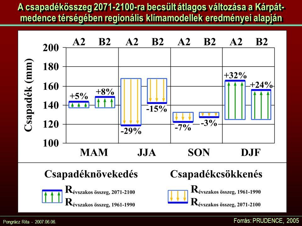 A csapadékösszeg 2071-2100-ra becsült átlagos változása a Kárpát-medence térségében regionális klímamodellek eredményei alapján