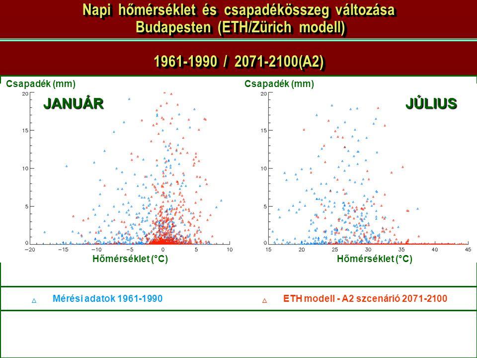 Napi hőmérséklet és csapadékösszeg változása Budapesten (ETH/Zürich modell) 1961-1990 / 2071-2100(A2)