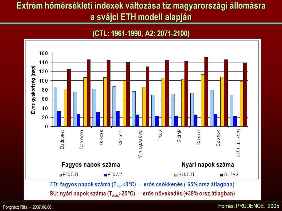 Extrém hőmérsékleti indexek változása tíz magyarországi állomásra a svájci ETH modell alapján (CTL: 1961-1990, A2: 2071-2100)