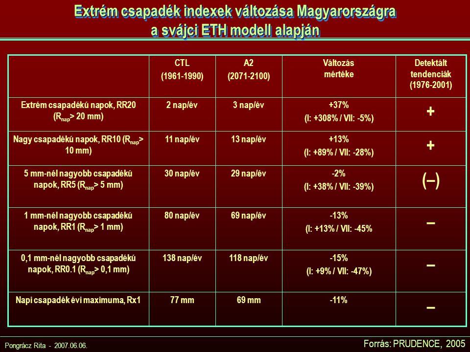 Extrém csapadék indexek változása Magyarországra a svájci ETH modell alapján