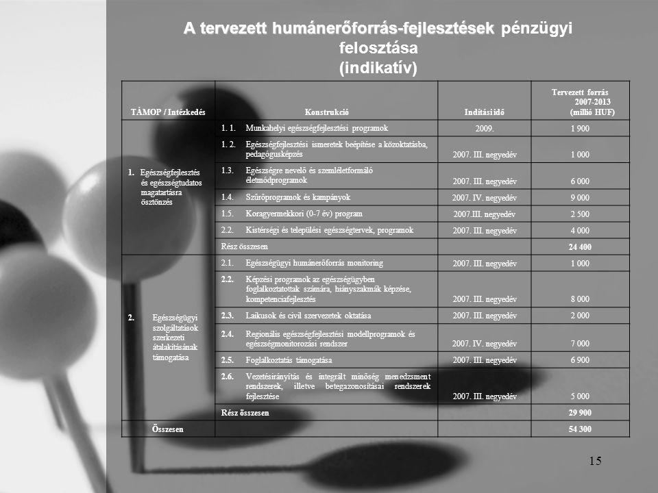 Tervezett forrás 2007-2013 (millió HUF)