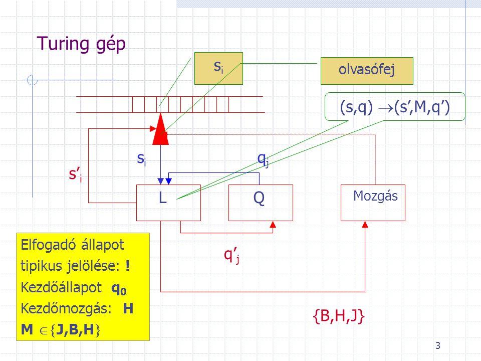 Turing gép si (s,q) (s',M,q') si qj s'i L Q q'j {B,H,J} olvasófej