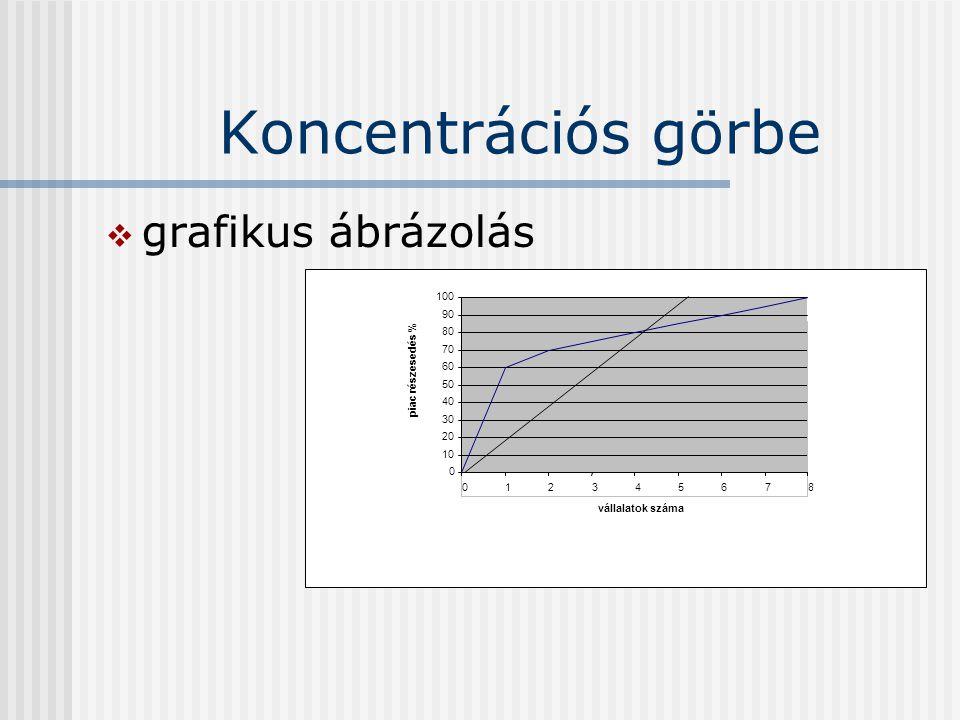 Koncentrációs görbe grafikus ábrázolás 100 90 80 70 piac részesedés %