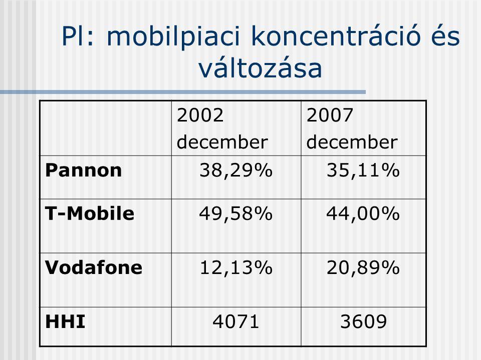 Pl: mobilpiaci koncentráció és változása