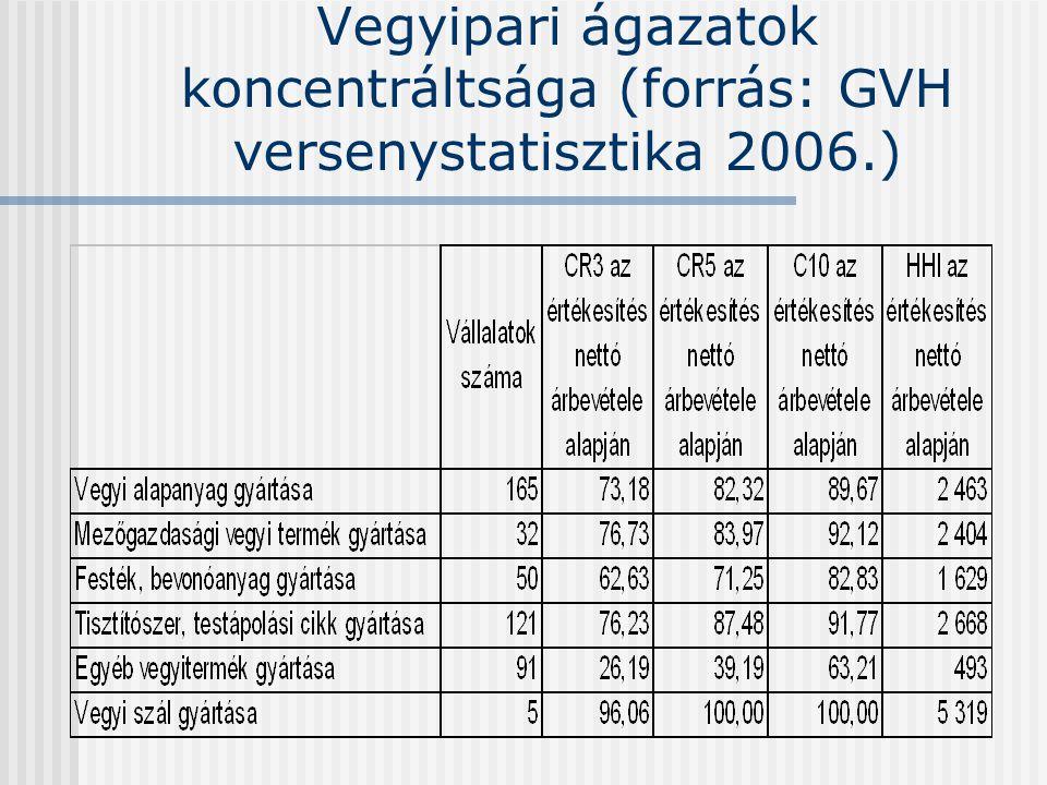 Vegyipari ágazatok koncentráltsága (forrás: GVH versenystatisztika 2006.)