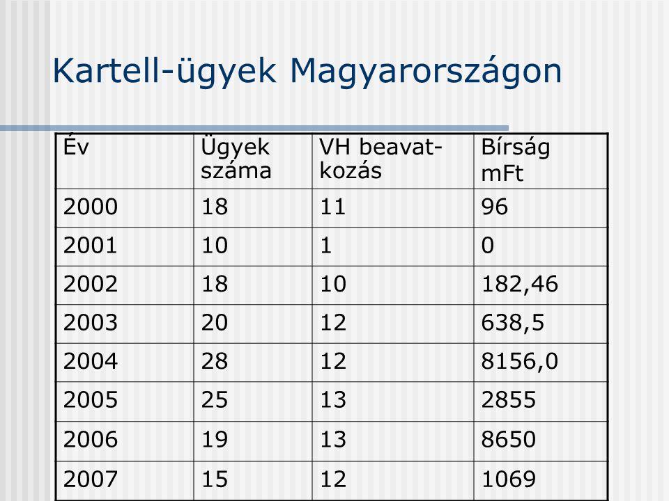 Kartell-ügyek Magyarországon