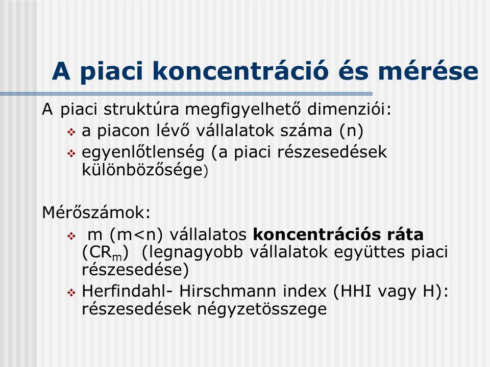 A piaci koncentráció és mérése