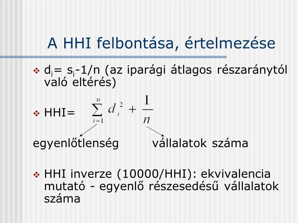 A HHI felbontása, értelmezése