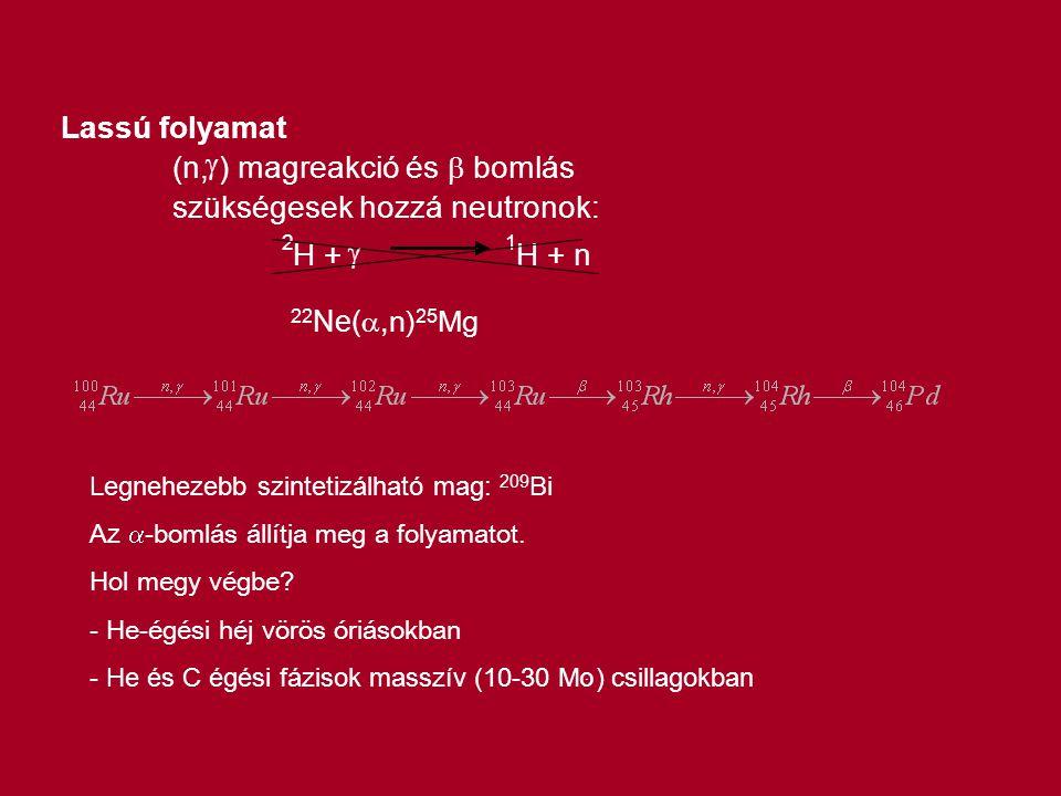 ) magreakció és b bomlás szükségesek hozzá neutronok: