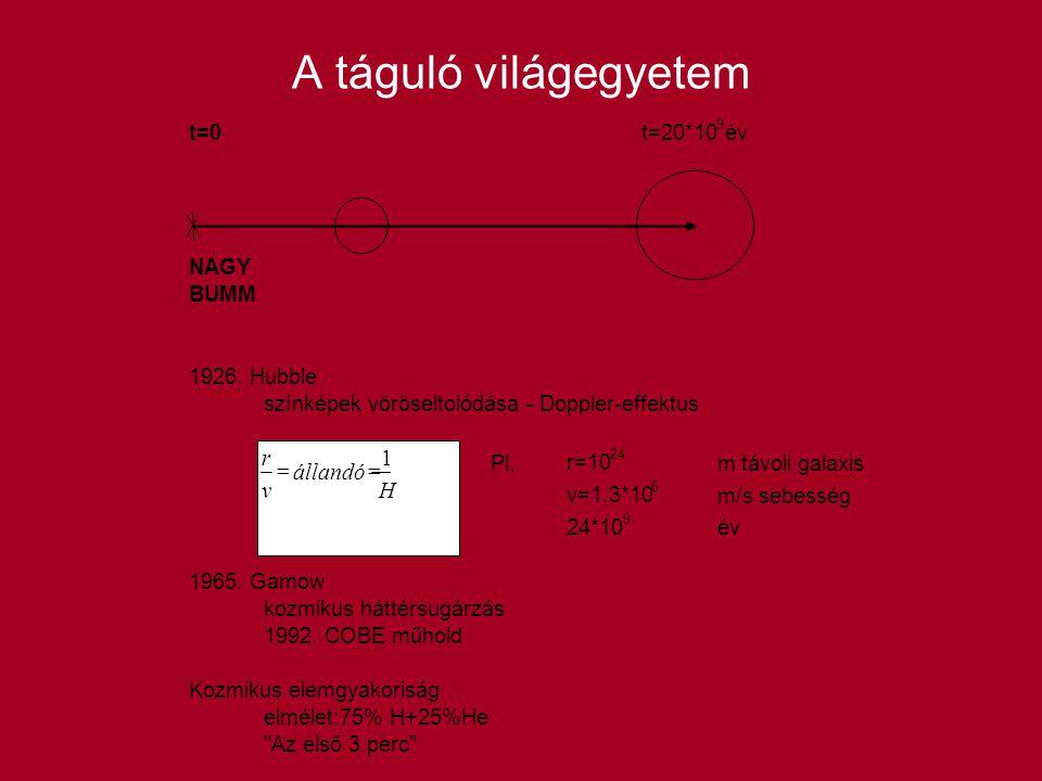 A táguló világegyetem r v állandó H = 1 t=0 t=20*10 év NAGY BUMM