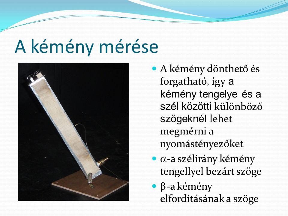 A kémény mérése A kémény dönthető és forgatható, így a kémény tengelye és a szél közötti különböző szögeknél lehet megmérni a nyomástényezőket.