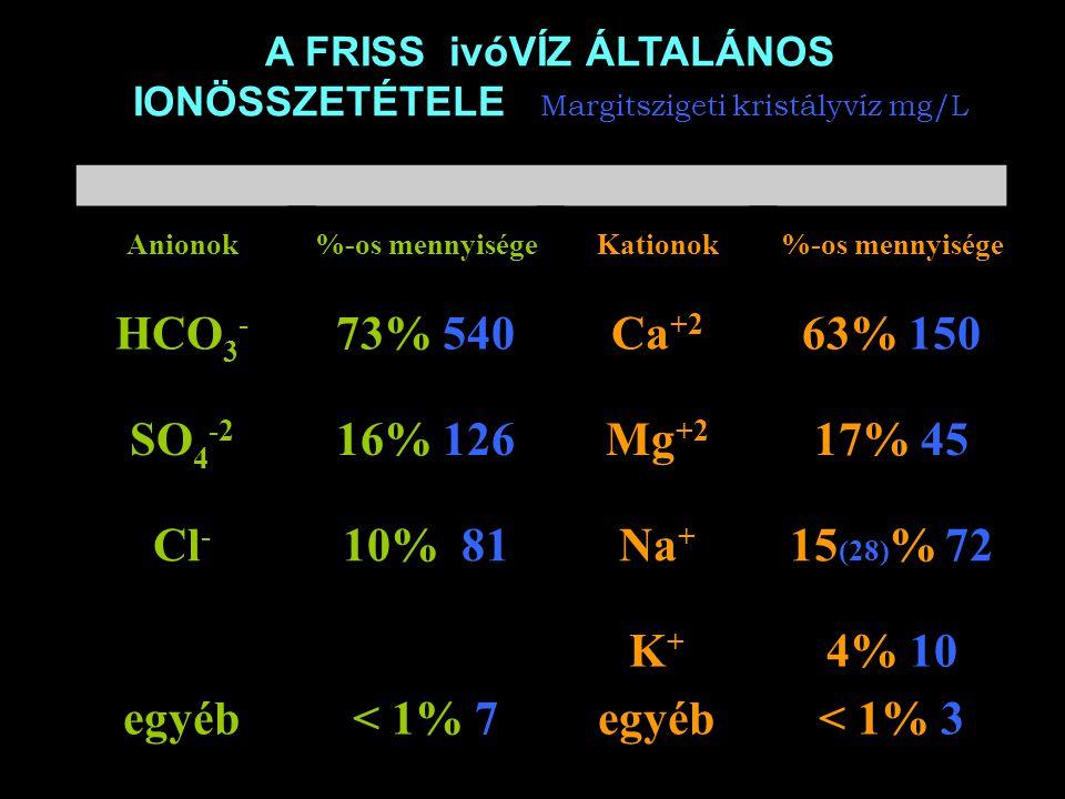 A FRISS ivóVÍZ ÁLTALÁNOS IONÖSSZETÉTELE Margitszigeti kristályvíz mg/L