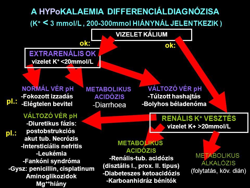 A HYPoKALAEMIA DIFFERENCIÁLDIAGNÓZISA