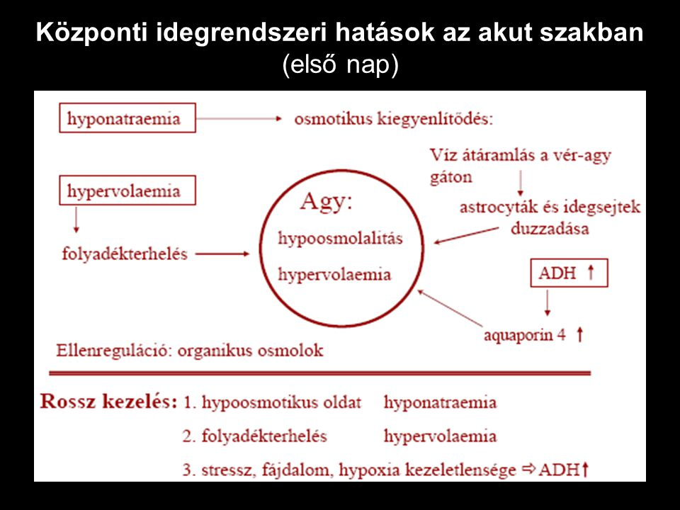 Központi idegrendszeri hatások az akut szakban (első nap)