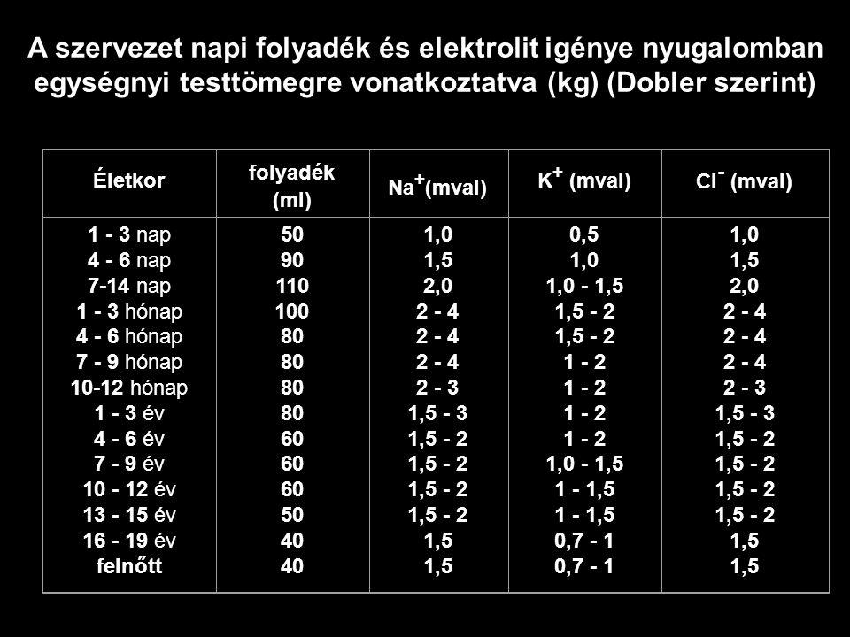 A szervezet napi folyadék és elektrolit igénye nyugalomban egységnyi testtömegre vonatkoztatva (kg) (Dobler szerint)
