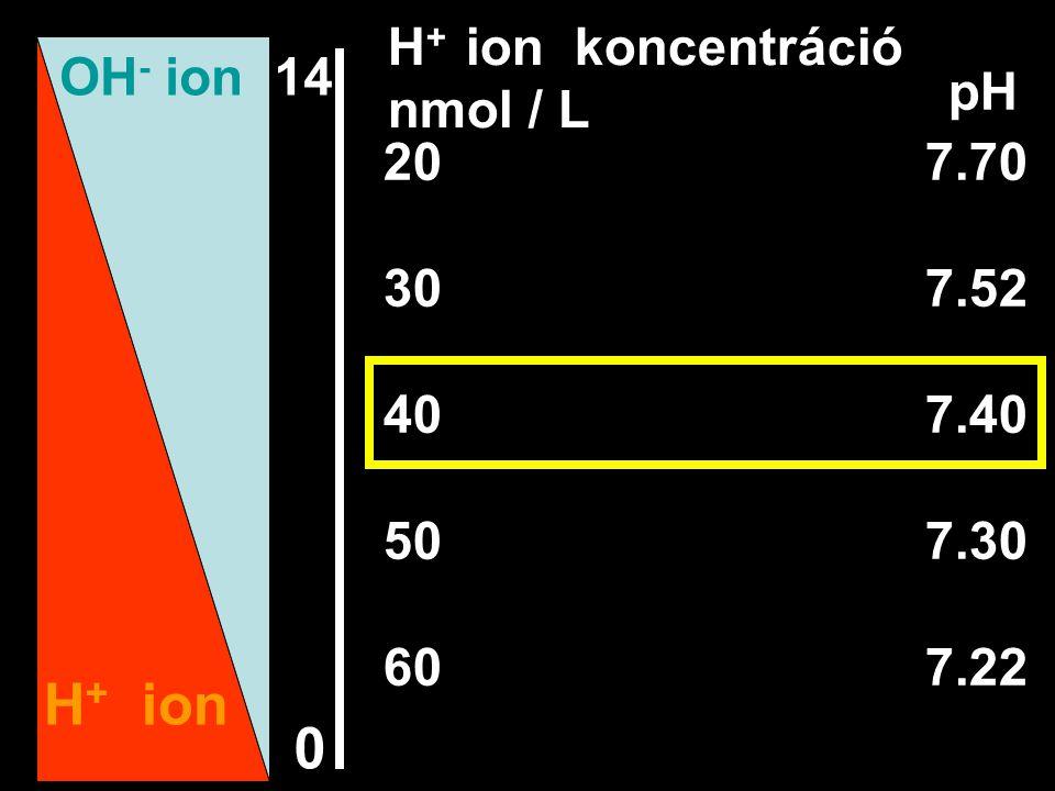 H+ ion H+ ion koncentráció nmol / L OH- ion 14 pH 20 7.70 30 7.52