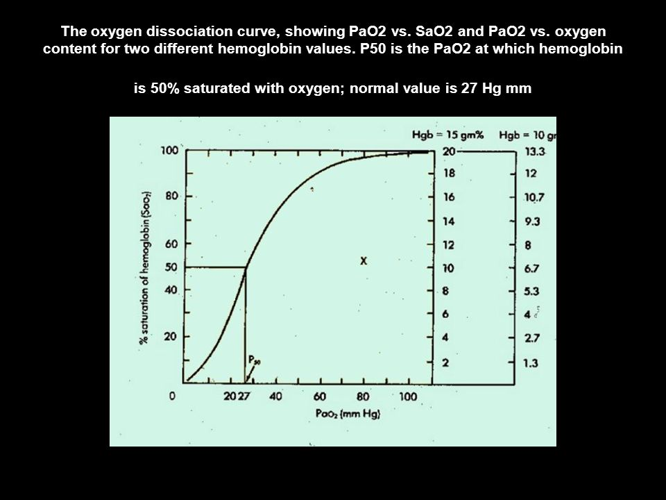 The oxygen dissociation curve, showing PaO2 vs. SaO2 and PaO2 vs