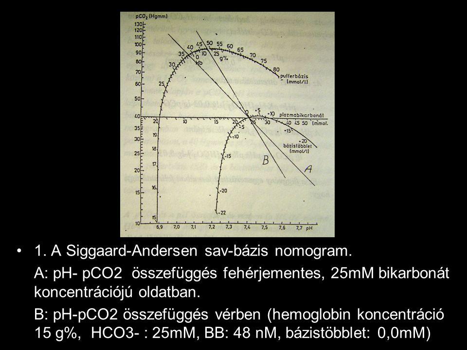 1.ábra 1. A Siggaard-Andersen sav-bázis nomogram.