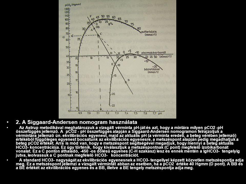 2. A Siggaard-Andersen nomogram használata