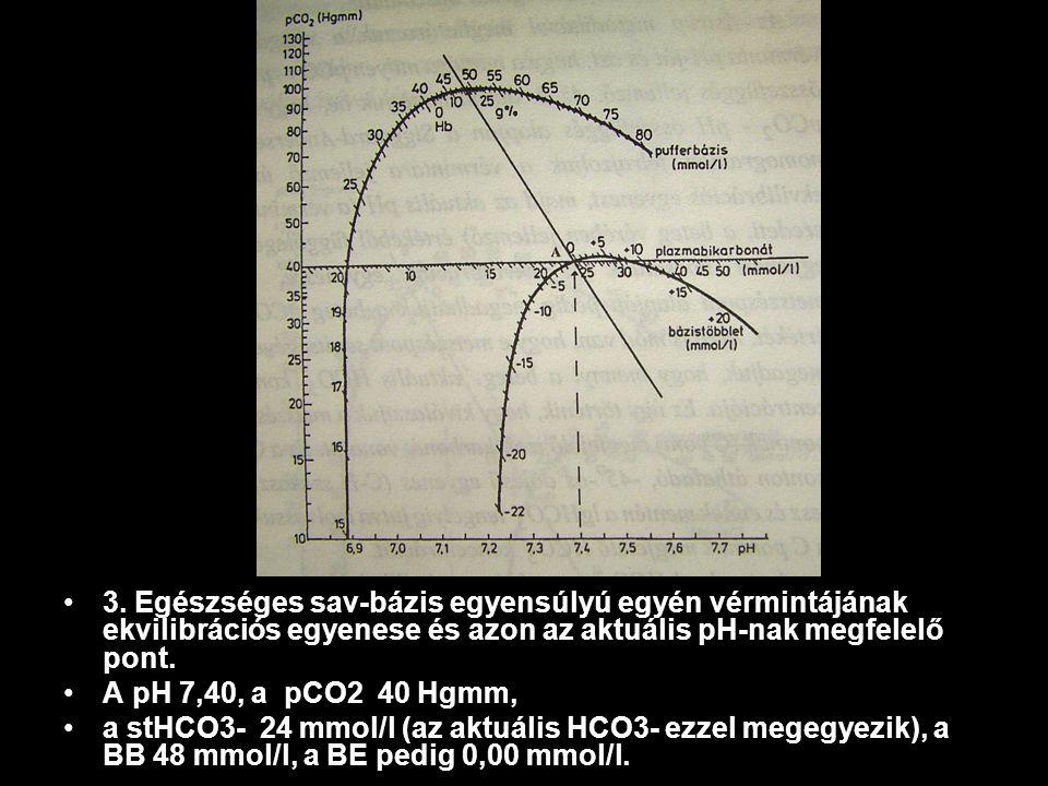 3. Egészséges sav-bázis egyensúlyú egyén vérmintájának ekvilibrációs egyenese és azon az aktuális pH-nak megfelelő pont.