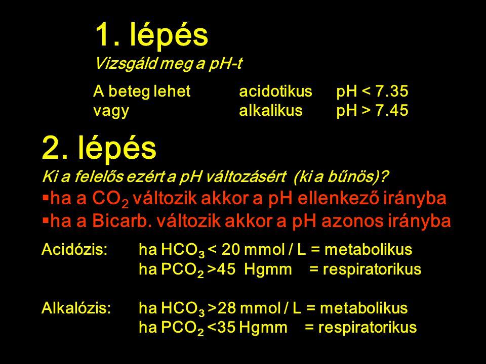 1. lépés 2. lépés ha a CO2 változik akkor a pH ellenkező irányba