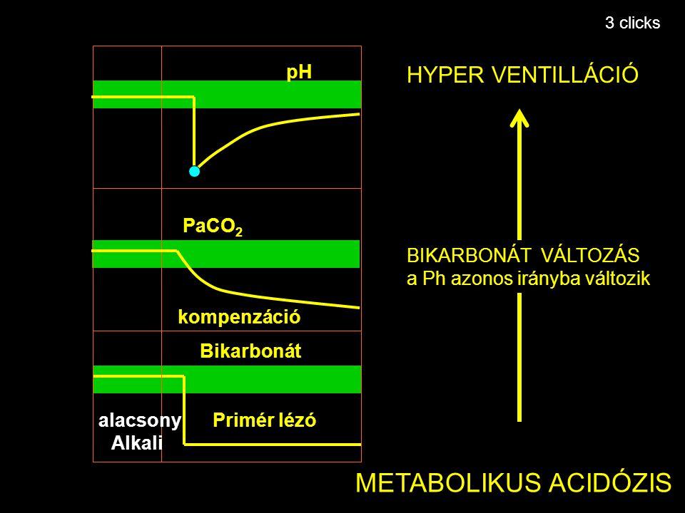 METABOLIKUS ACIDÓZIS HYPER VENTILLÁCIÓ pH PaCO2 BIKARBONÁT VÁLTOZÁS