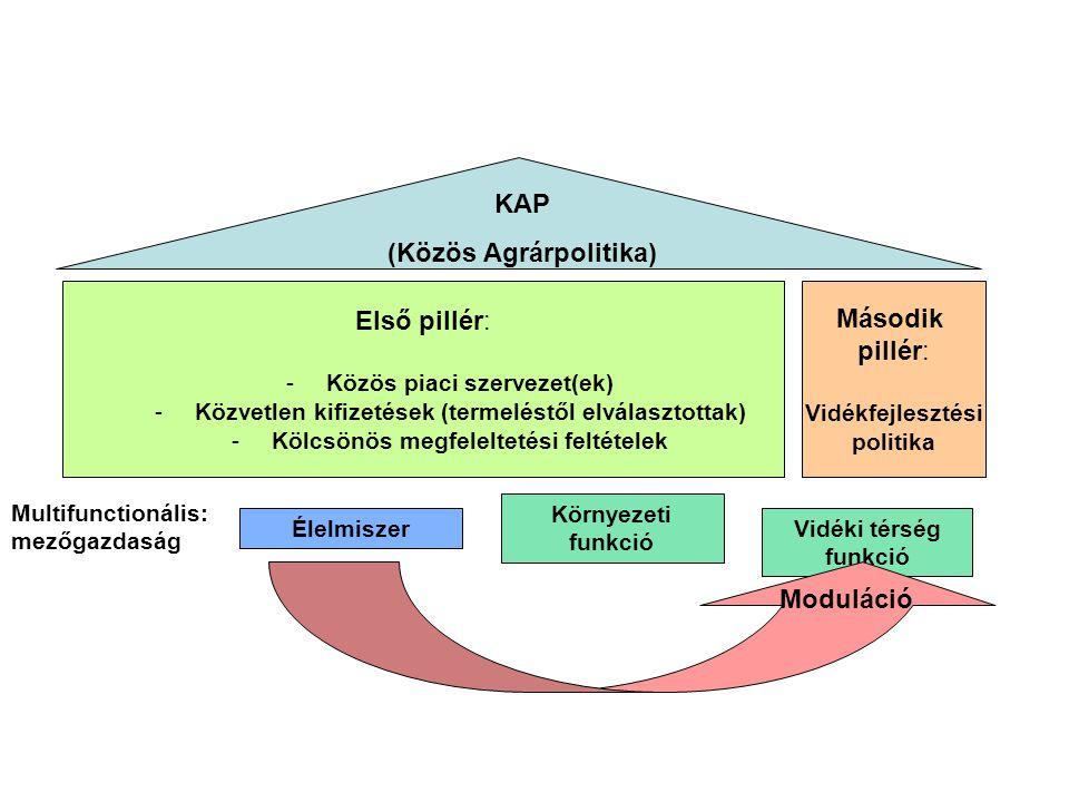 KAP (Közös Agrárpolitika) Második Moduláció