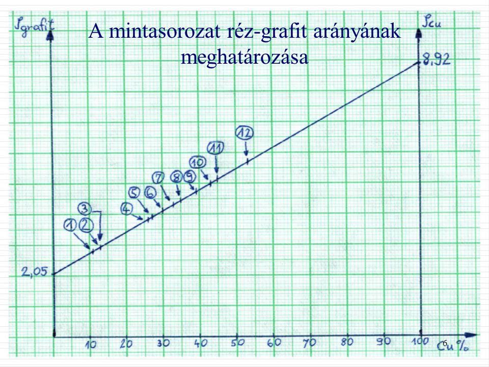 A mintasorozat réz-grafit arányának meghatározása