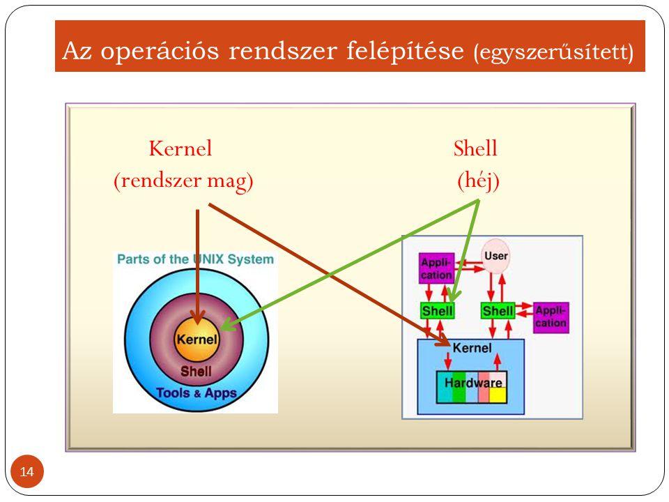 Az operációs rendszer felépítése (egyszerűsített)