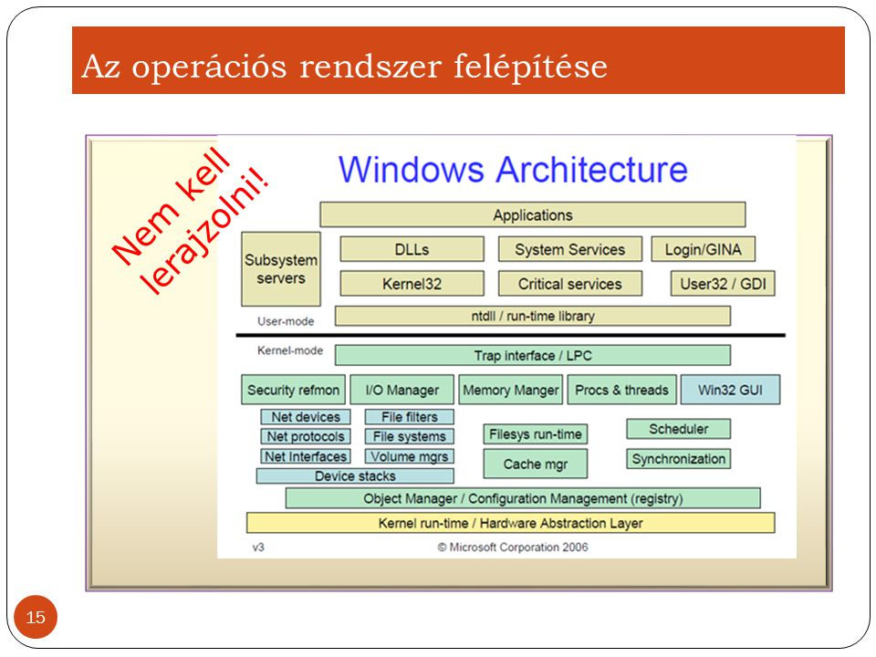 Az operációs rendszer felépítése