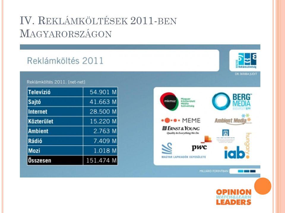 IV. Reklámköltések 2011-ben Magyarországon