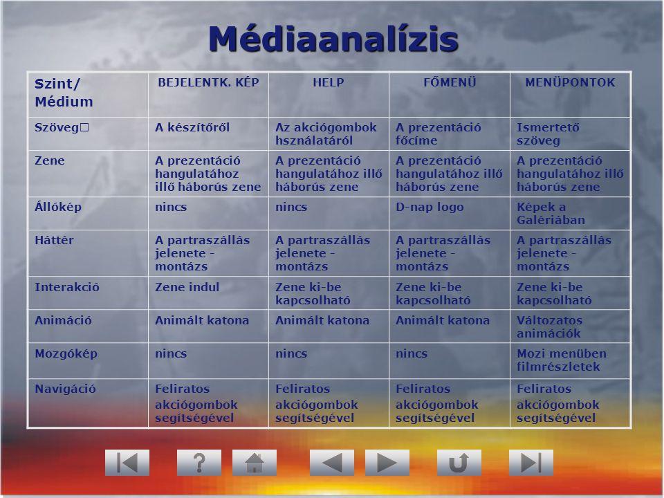 Médiaanalízis Szint/ Médium BEJELENTK. KÉP HELP FŐMENÜ MENÜPONTOK