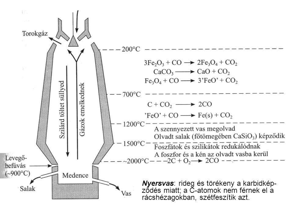 Nyersvas: rideg és törékeny a karbidkép-ződés miatt; a C-atomok nem férnek el a rácshézagokban, szétfeszítik azt.