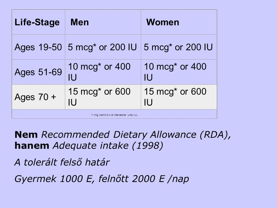 *1 mcg vitamin D = 40 International Units (IU)