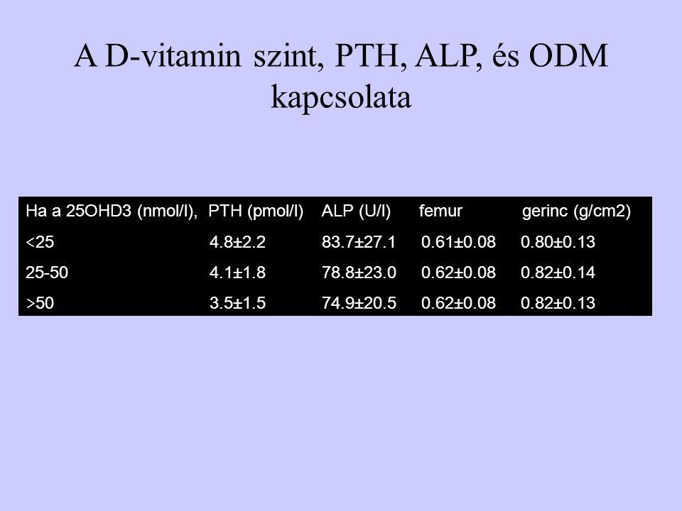 A D-vitamin szint, PTH, ALP, és ODM kapcsolata