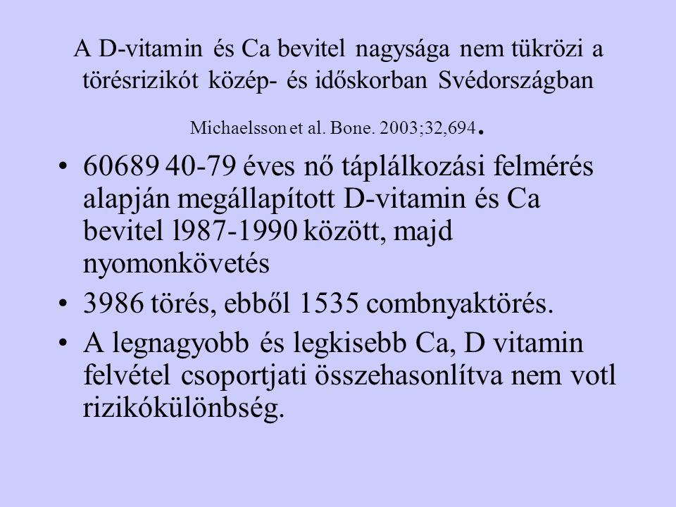 3986 törés, ebből 1535 combnyaktörés.